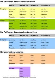 Fallformen Tabelle1