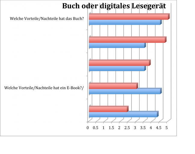 Lest ihr lieber im Buch oder auf dem Lesegerät? Do you prefer to read in the book or on your digigal reading means?